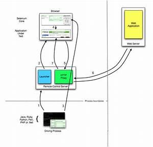 Selenium 1  Selenium Rc   U2014 Selenium Documentation