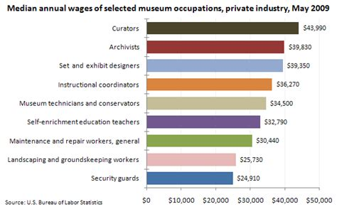 museum occupations skills  exhibit  economics