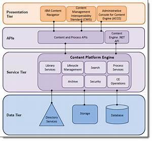 Ibm Enterprise Records System Architecture Overview