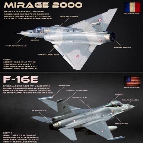 Mirage 2000 Vs F-16 Fighting Falcon