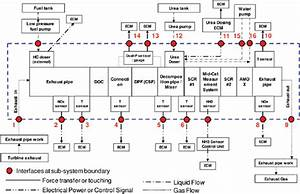 3 Engine Systems  Aftertreatment  Fuels  Lubricants  And