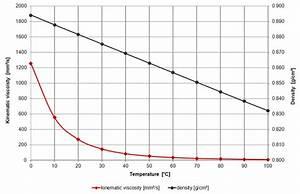 Viscosity Equivalent Chart Viscosity Of Engine Oil Viscosity Table And Viscosity