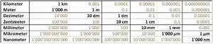 Kilometer Von Bis Berechnen : kilometer meter decimeter centimeter millimeter ~ Themetempest.com Abrechnung