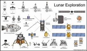 Lunar exploration spacecraft comparison chart | 70s ...