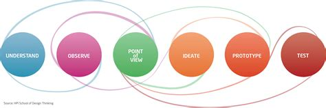 what is design design thinking creative strategy