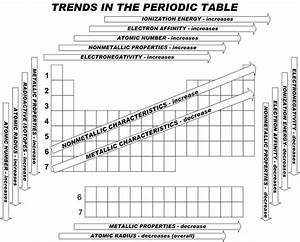 Electronegativity Chart Periodic Table Electronegativity Chart Periodic Table Of Elements With