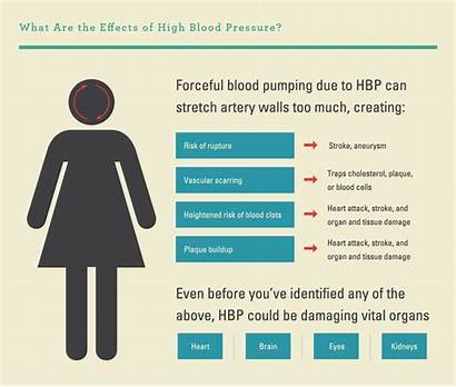 Blood Pressure Numbers Effects Hypertension Risk Types