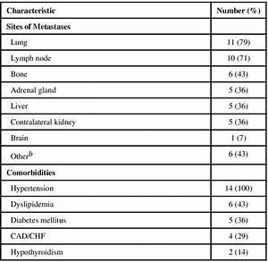Abbreviations  Cad   Coronary Artery Disease  Chf