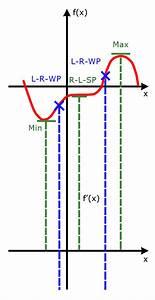 Maximum Und Minimum Berechnen : graphen ableiten grundlagen der analysis analysis 1 ~ Themetempest.com Abrechnung