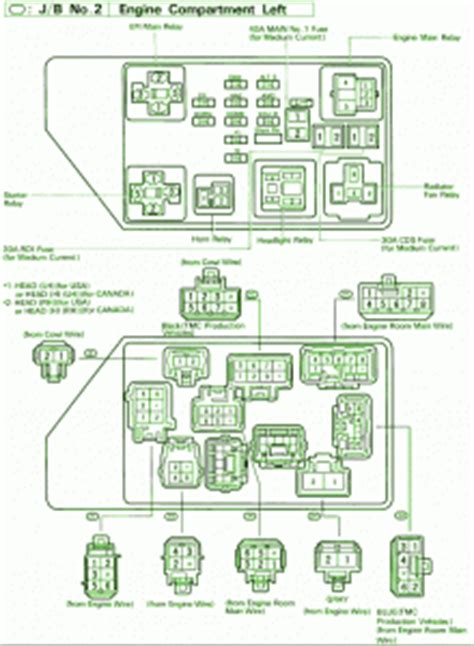fuse box toyota 1995 camry le engine compartment diagram diagram circuit