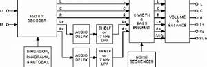 Pro Logic Ii Matrix Decoder Melds Multimedia