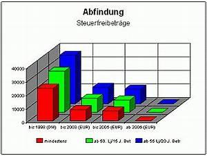 Abfindung Steuern Berechnen : exkurs abfindung und steuerfreibetrag abfindung ~ Themetempest.com Abrechnung