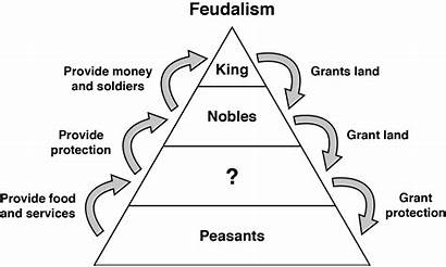 Feudalism Feudal Pyramid System Medieval Church Society