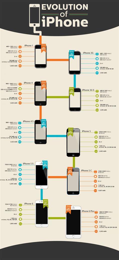 iphone release dates iphone release dates iphone 7 concept iphone 7 trailer