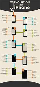 81+ Iphone Evolution Timeline - Design Evolution IPhone ...