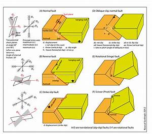 Fault Style Sketches Showing The Principal Stress Axes And