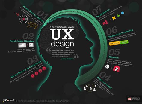 usability design 32 ux posts to hit your conversion targets