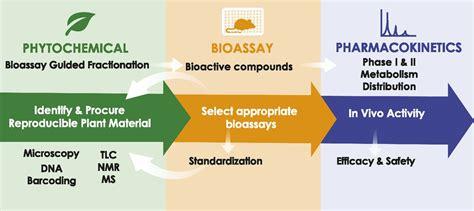 botanicals   bioactive phytochemicals  womens
