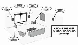 screens With home theatre installation tips how to install a home theatre