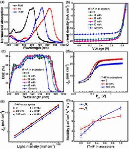 Ternary Polymer Solar Cells With 16 27  Pce   A  Absorption Spectra Of