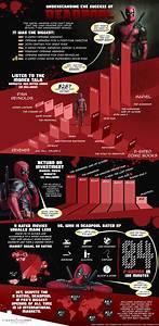 Understanding The Success Of Deadpool  Infographic