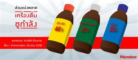 มูลค่าในอนาคต (Future Value): ส่วนแบ่งตลาด : เครื่องดื่มชู ...