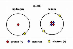 Element Protons Neutrons And Electrons Diagram