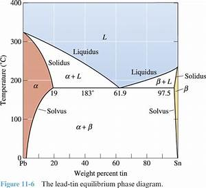 Solved  5  Use The Phase Diagram Below For A Lead