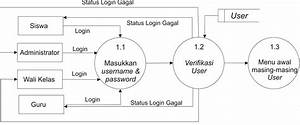 Kancil Lovers  Data Flow Diagram  Dfd