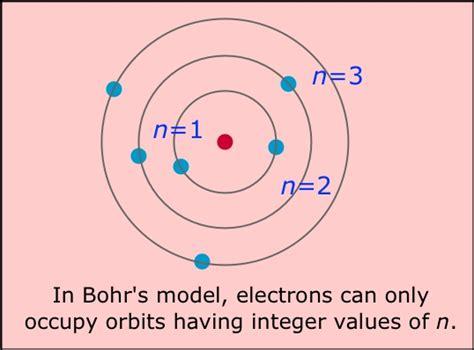 The Bohr Atom - Chemwiki