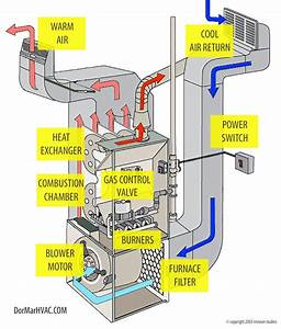 How Does A Furnace Work