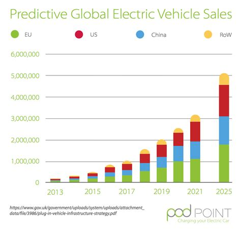 cool electric vehicle charts  pod point