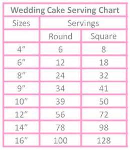 wedding cake serving chart cake serving chart kakes by kathie kelowna cakes