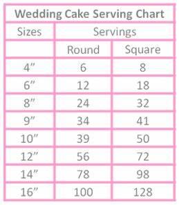 Cake Serving Chart Kakes By Kathie Kelowna Cakes