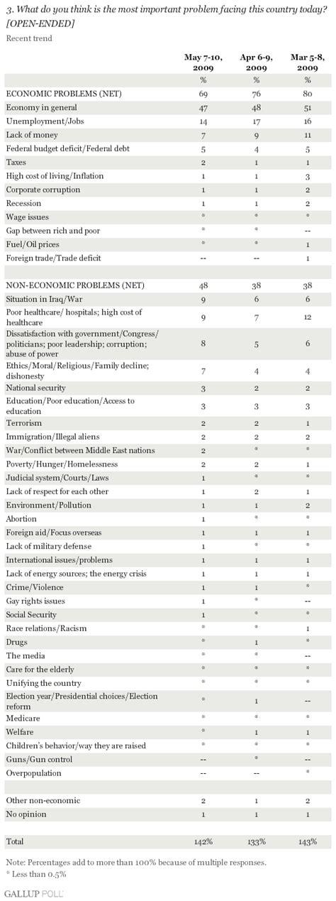"Smaller Majority Calls Economy ""Most Important Problem"""
