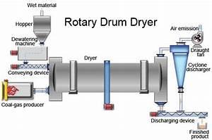 Wiring Diagram For Dryer Schematic