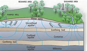 Conceptual Groundwater
