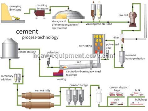 fiber cement production line cement line cement