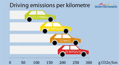 Calculate Your Driving Emissions