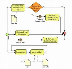 What Is A Workflow Diagram  Definition And 3  Examples
