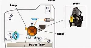 Basic Laser Printer Components