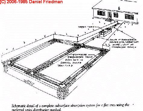 Septic Tank Location   DISTANCE TO SEPTIC TANK   How To