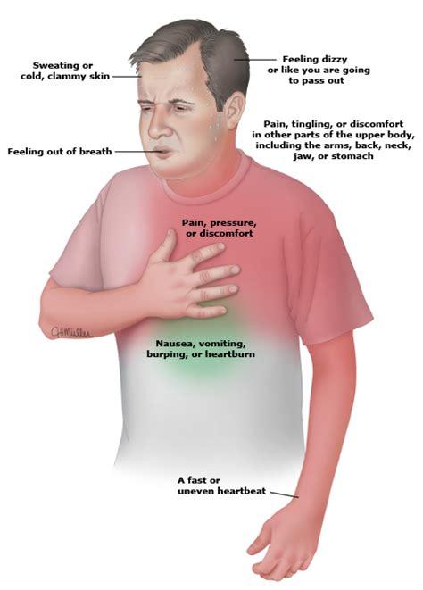 happen  heart attack  symptoms