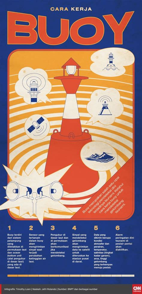 infografis mengenal  kerja buoy
