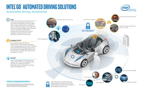 Autonomous Driving Will Spur Us$ 7 Trillion Economy