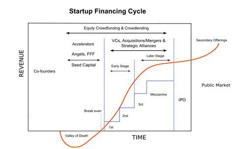 Ee  Venture Ee    Ee  Capital Ee