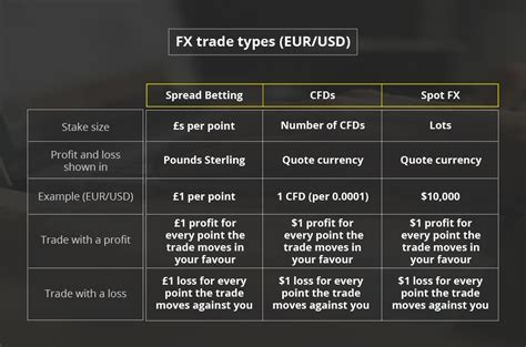 how to trade currency trading forex how to trade forex city index uk