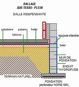 Isolation Dalle Beton Sur Terre Plein : dallage maison ~ Premium-room.com Idées de Décoration