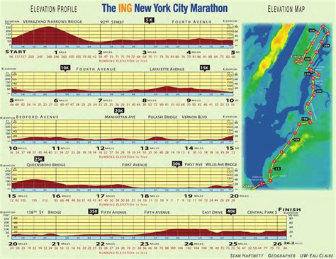 Nyc Marathon Elevation Profile