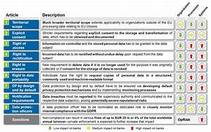 general data protection regulation bankinghub With gdpr documentation requirements